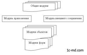 Модули_1С