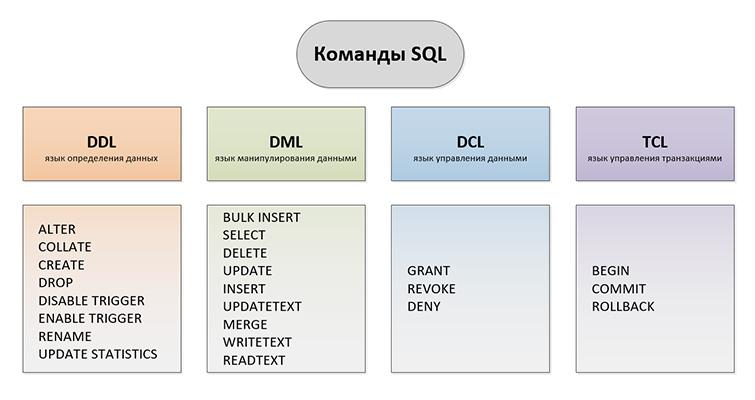 Простые SQL запросы - короткая справка и примеры