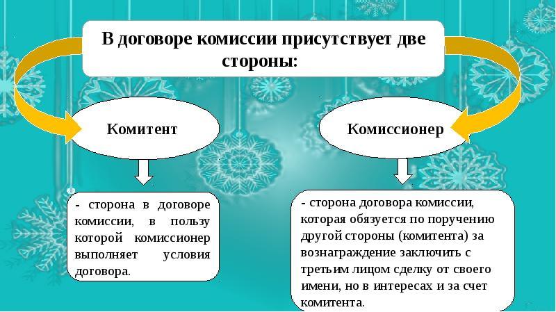Образец составления договора комиссии и типовой бланк
